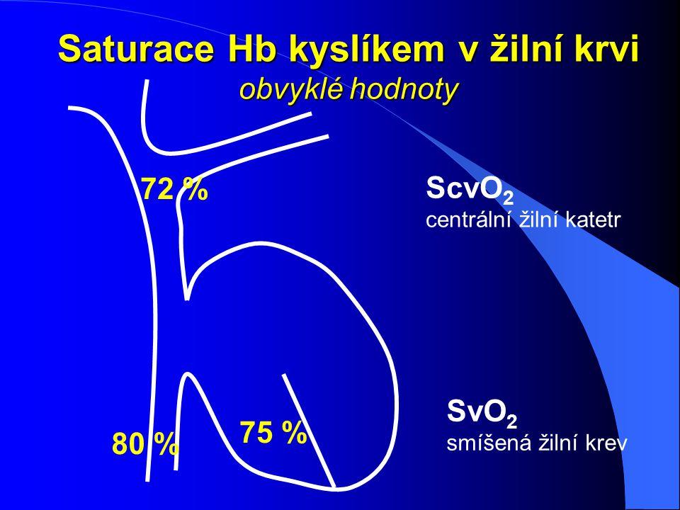 Saturace Hb kyslíkem v žilní krvi obvyklé hodnoty 75 % 72 % 80 % ScvO 2 centrální žilní katetr SvO 2 smíšená žilní krev