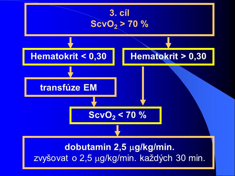 3. cíl ScvO 2 > 70 % Hematokrit < 0,30Hematokrit > 0,30 transfúze EM ScvO 2 < 70 % dobutamin 2,5  g/kg/min. zvyšovat o 2,5  g/kg/min. každých 30 min