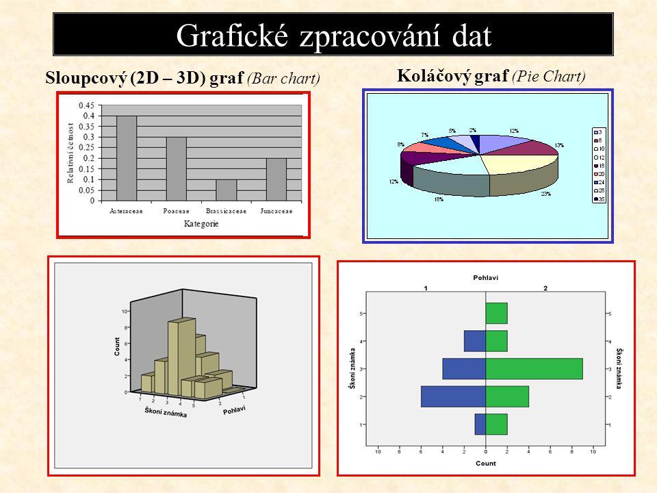 Bodový graf (Scatter chart )