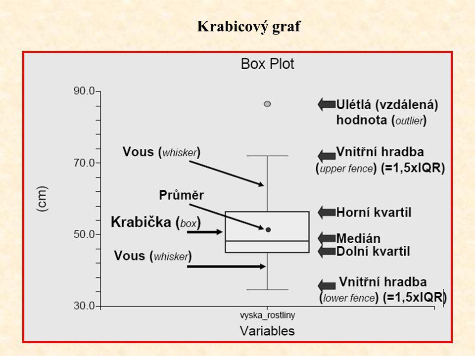 Míry Konstrukce kvantilovámomentová polohymodus, medián průměr aritmetický (harmonický, geometrický) variability absolutní variační a kvartilová odchy