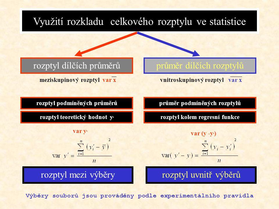 CELKOVÝ ROZPTYL A DÍLČÍ MÍRY VARIBILITY Celkový rozptyl var x = vážený aritmetický průměr dílčích rozptylů rozptylem dílčích průměrů Rozklad celkového