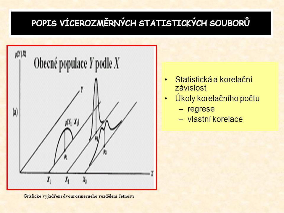 Využití rozkladu celkového rozptylu ve statistice průměr dílčích rozptylůrozptyl dílčích průměrů meziskupinový rozptyl var xvnitroskupinový rozptyl va