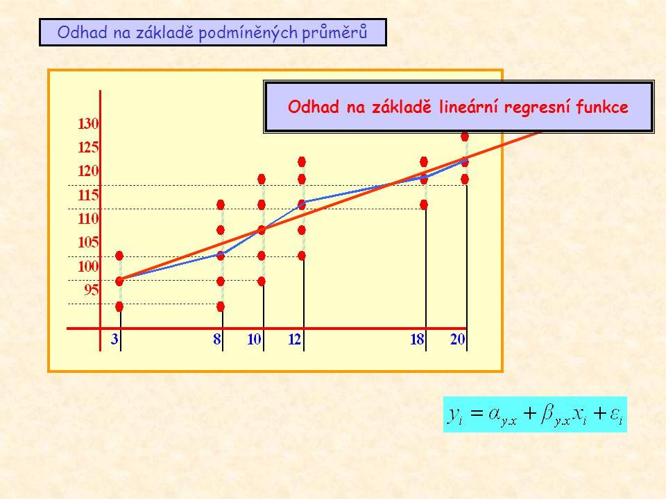 Jednoduchá regrese stanovení regresních čar odhad na základě podmíněných průměrůodhad na základě regresních funkcí určit typ funkce stanovit konkrétní