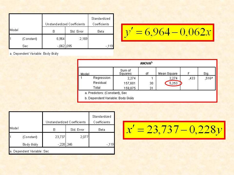 Odhad na základě podmíněných průměrů Odhad na základě lineární regresní funkce