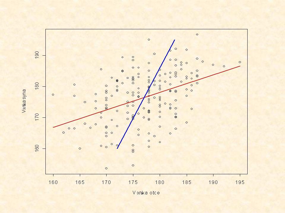 Geometrická interpretace jednoduché lineární korelace