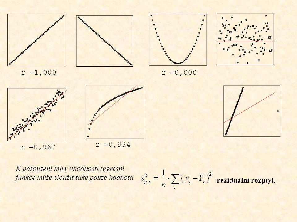 Tvary závislostí a hodnoty korelačního koeficientu r