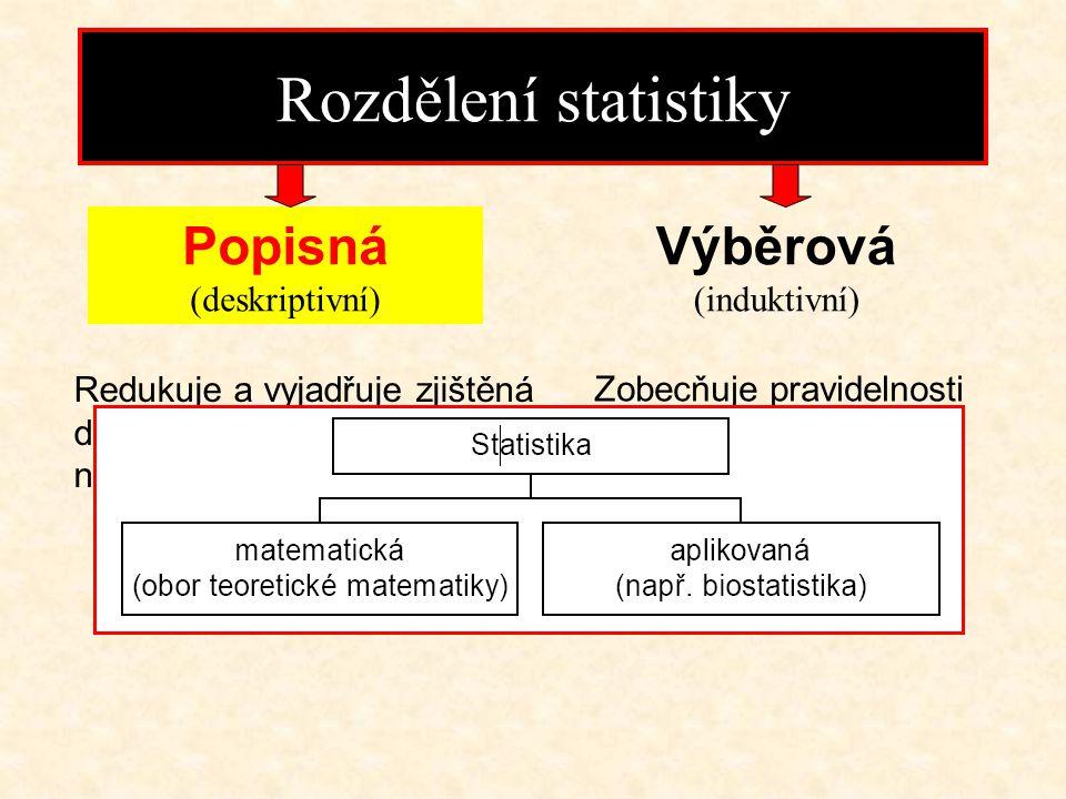 (Upraveno podle Swobody 1977) Nebezpečí selhání při statistickém zpracování dat