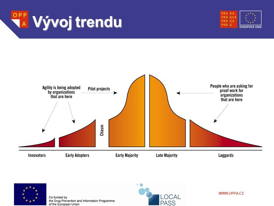 WWW.OPPA.CZ Vývojtrendu Vývoj trendu