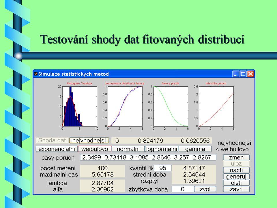 Testování shody dat fitovaných distribucí