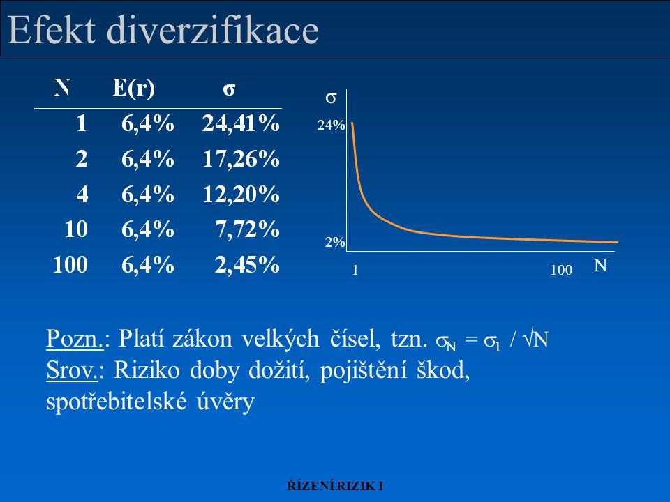 ŘÍZENÍ RIZIK I Efekt diverzifikace Pozn.: Platí zákon velkých čísel, tzn.  N =  1 /  N Srov.: Riziko doby dožití, pojištění škod, spotřebitelské úv