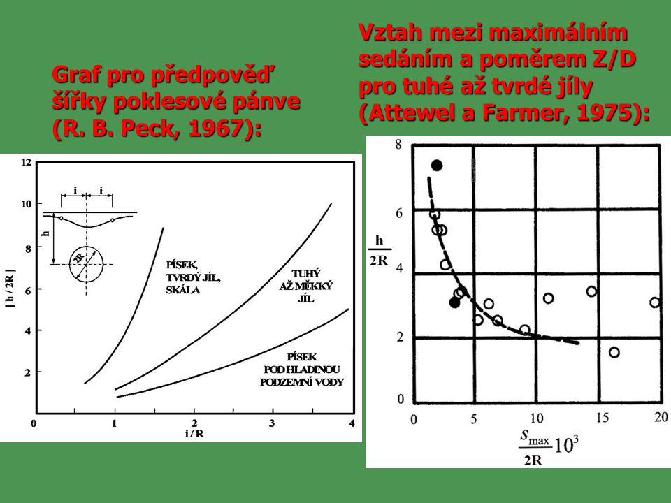 Graf pro předpověď šířky poklesové pánve (R. B. Peck, 1967): Vztah mezi maximálním sedáním a poměrem Z/D pro tuhé až tvrdé jíly (Attewel a Farmer, 197