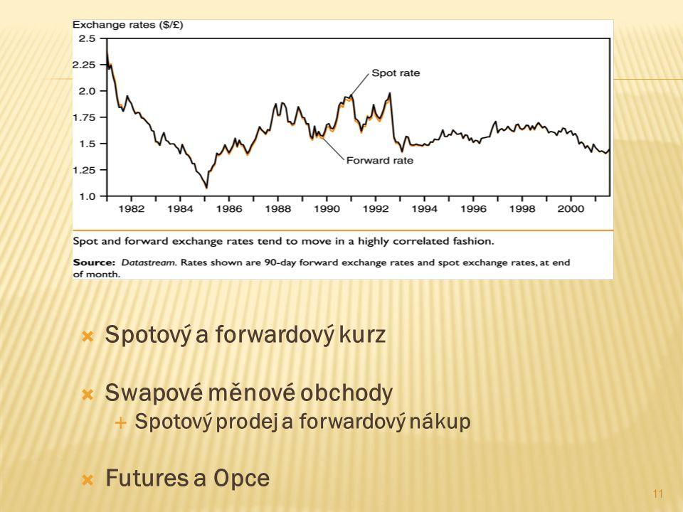  Spotový a forwardový kurz  Swapové měnové obchody  Spotový prodej a forwardový nákup  Futures a Opce 11