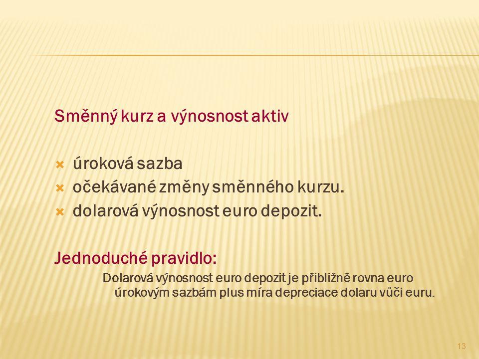 Směnný kurz a výnosnost aktiv  úroková sazba  očekávané změny směnného kurzu.  dolarová výnosnost euro depozit. Jednoduché pravidlo: Dolarová výnos