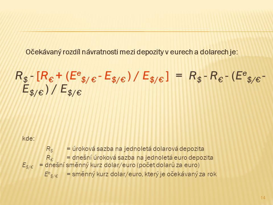 Očekávaný rozdíl návratnosti mezi depozity v eurech a dolarech je: R $ - [R € + (E e $/ € - E $/€ ) / E $/€ ] = R $ - R € - (E e $/€ - E $/€ ) / E $/€