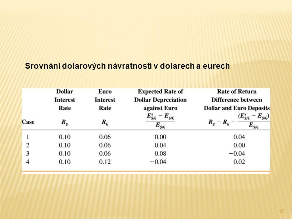 15 Srovnání dolarových návratností v dolarech a eurech