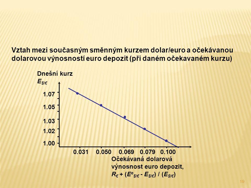 19 Vztah mezi současným směnným kurzem dolar/euro a očekávanou dolarovou výnosností euro depozit (při daném očekavaném kurzu) Očekávaná dolarová výnos