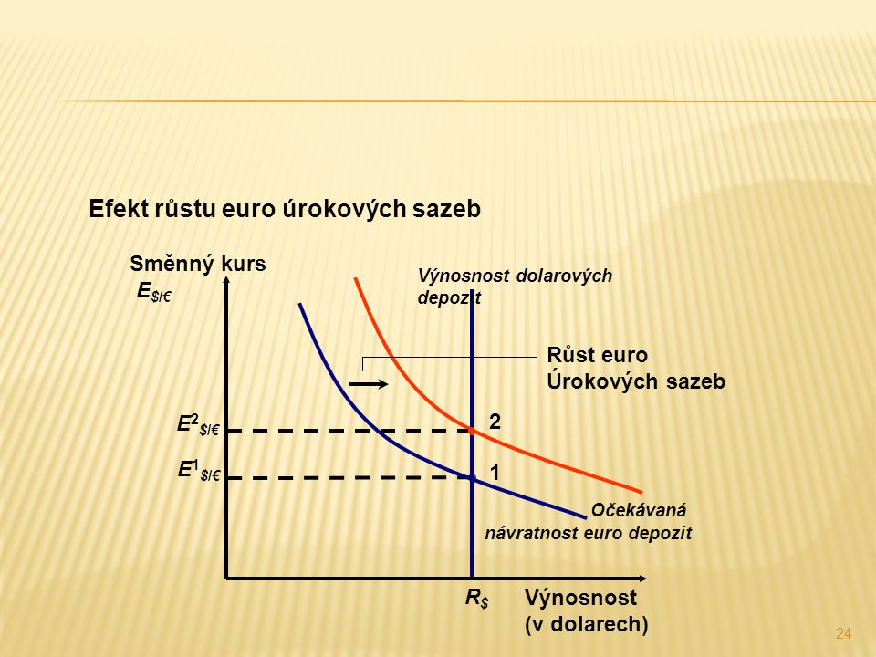 24 Efekt růstu euro úrokových sazeb 1 2 Výnosnost dolarových depozit R$R$ Výnosnost (v dolarech) Směnný kurs E $/€ E1$/€E1$/€ E2$/€E2$/€ Očekávaná náv
