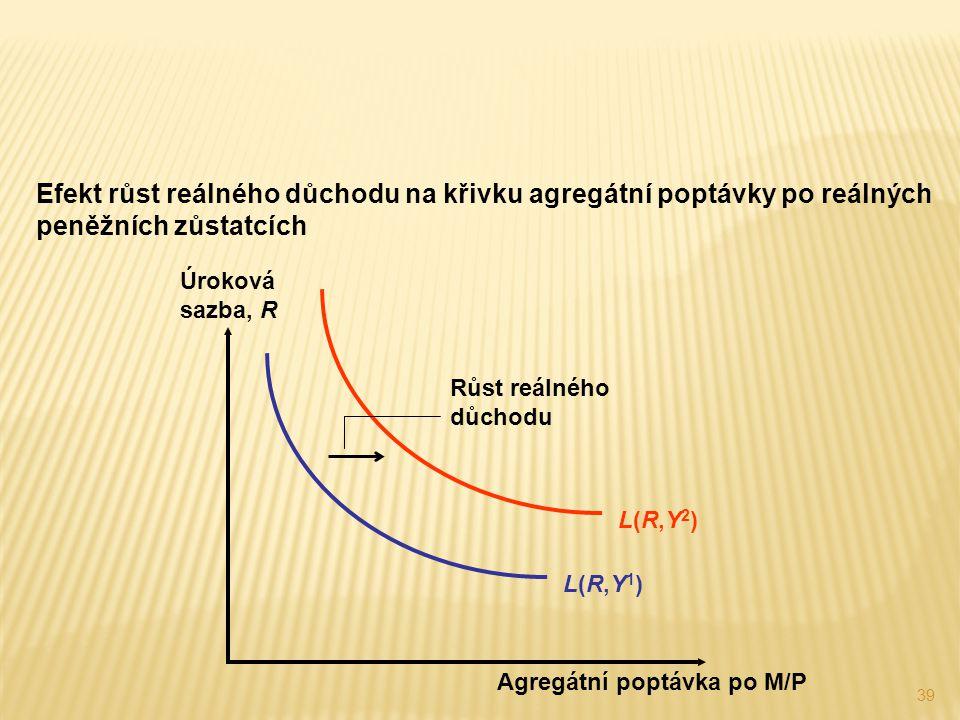 39 Efekt růst reálného důchodu na křivku agregátní poptávky po reálných peněžních zůstatcích L(R,Y2)L(R,Y2) Růst reálného důchodu L(R,Y1)L(R,Y1) Úroko