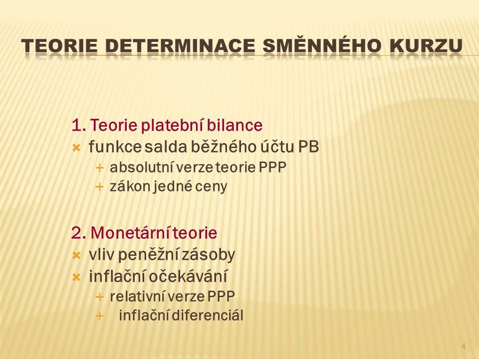 1. Teorie platební bilance  funkce salda běžného účtu PB  absolutní verze teorie PPP  zákon jedné ceny 2. Monetární teorie  vliv peněžní zásoby 