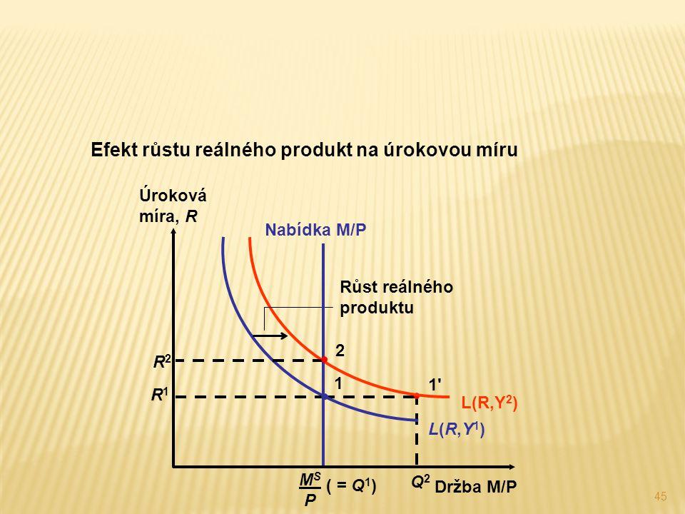 45 Efekt růstu reálného produkt na úrokovou míru Q2Q2 1'1' L(R,Y1)L(R,Y1) L(R,Y 2 ) Růst reálného produktu Nabídka M/P MS PMS P ( = Q 1 ) R2R2 2 R1R1