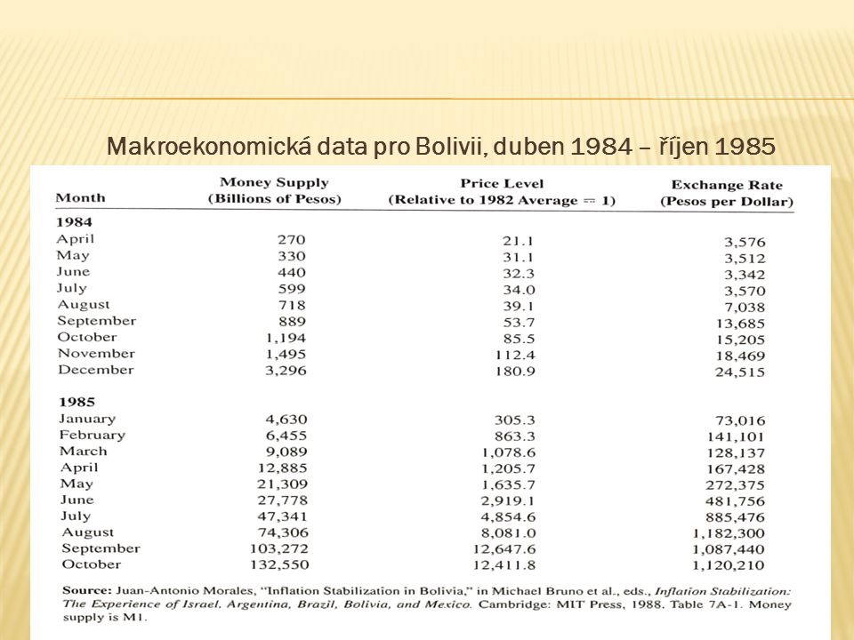 57 Makroekonomická data pro Bolivii, duben 1984 – říjen 1985