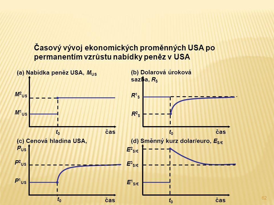 62 Časový vývoj ekonomických proměnných USA po permanentím vzrůstu nabídky peněz v USA P 2 US E 3 $/€ E 1 $/€ t0t0 (a) Nabídka peněz USA, M US čas (c)