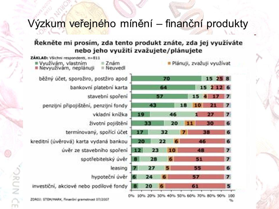 Výzkum veřejného mínění – finanční produkty