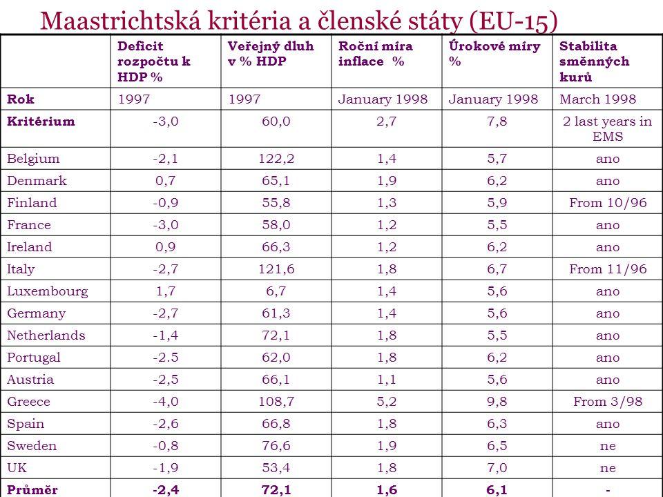 Maastrichtská kritéria a členské státy (EU-15) Deficit rozpočtu k HDP % Veřejný dluh v % HDP Roční míra inflace % Úrokové míry % Stabilita směnných kurů Rok 1997 January 1998 March 1998 Kritérium -3,060,02,77,82 last years in EMS Belgium-2,1122,21,45,7ano Denmark0,765,11,96,2ano Finland-0,955,81,35,9From 10/96 France-3,058,01,25,5ano Ireland0,966,31,26,2ano Italy-2,7121,61,86,7From 11/96 Luxembourg1,76,71,45,6ano Germany-2,761,31,45,6ano Netherlands-1,472,11,85,5ano Portugal-2.562,01,86,2ano Austria-2,566,11,15,6ano Greece-4,0108,75,29,8From 3/98 Spain-2,666,81,86,3ano Sweden-0,876,61,96,5ne UK-1,953,41,87,0ne Průměr-2,472,11,66,1-