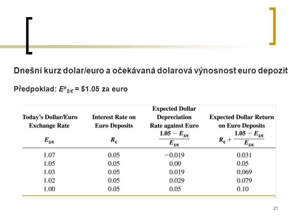 21 Dnešní kurz dolar/euro a očekávaná dolarová výnosnost euro depozit Předpoklad: E e $/€ = $1.05 za euro