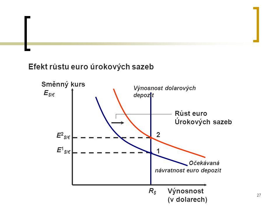 27 Efekt růstu euro úrokových sazeb 1 2 Výnosnost dolarových depozit R$R$ Výnosnost (v dolarech) Směnný kurs E $/€ E1$/€E1$/€ E2$/€E2$/€ Očekávaná náv