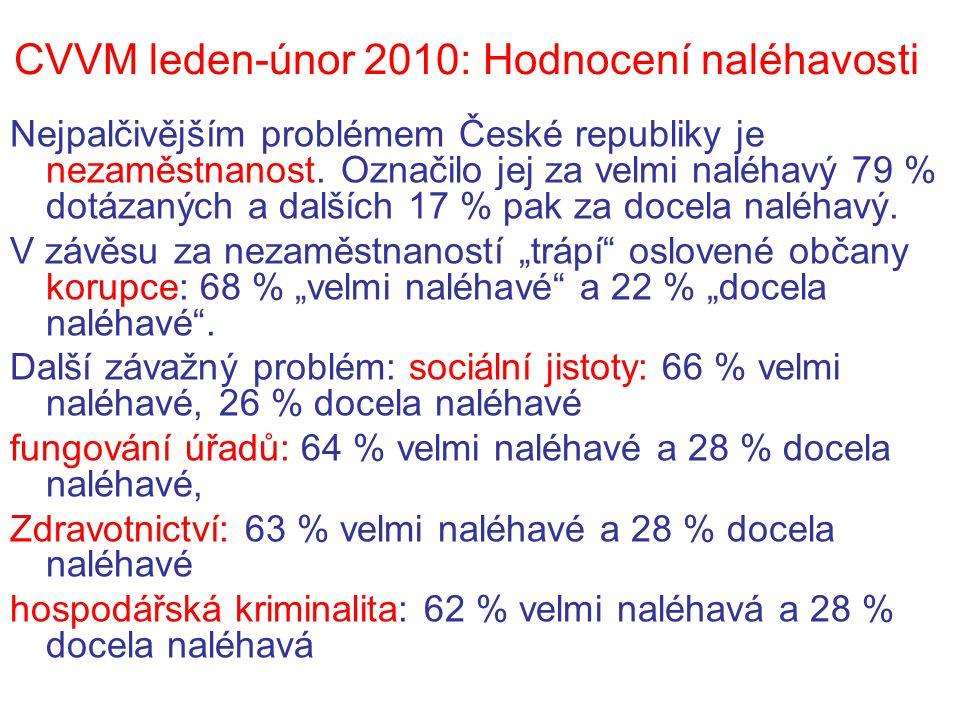 CVVM leden-únor 2010: Hodnocení naléhavosti Nejpalčivějším problémem České republiky je nezaměstnanost. Označilo jej za velmi naléhavý 79 % dotázaných
