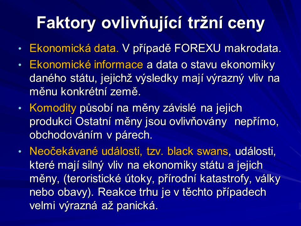 Faktory ovlivňující tržní ceny Ekonomická data.V případě FOREXU makrodata.