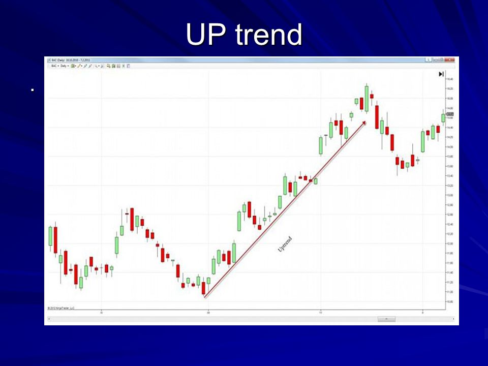 UP trend.