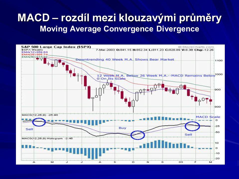 MACD – rozdíl mezi klouzavými průměry MACD – rozdíl mezi klouzavými průměry Moving Average Convergence Divergence