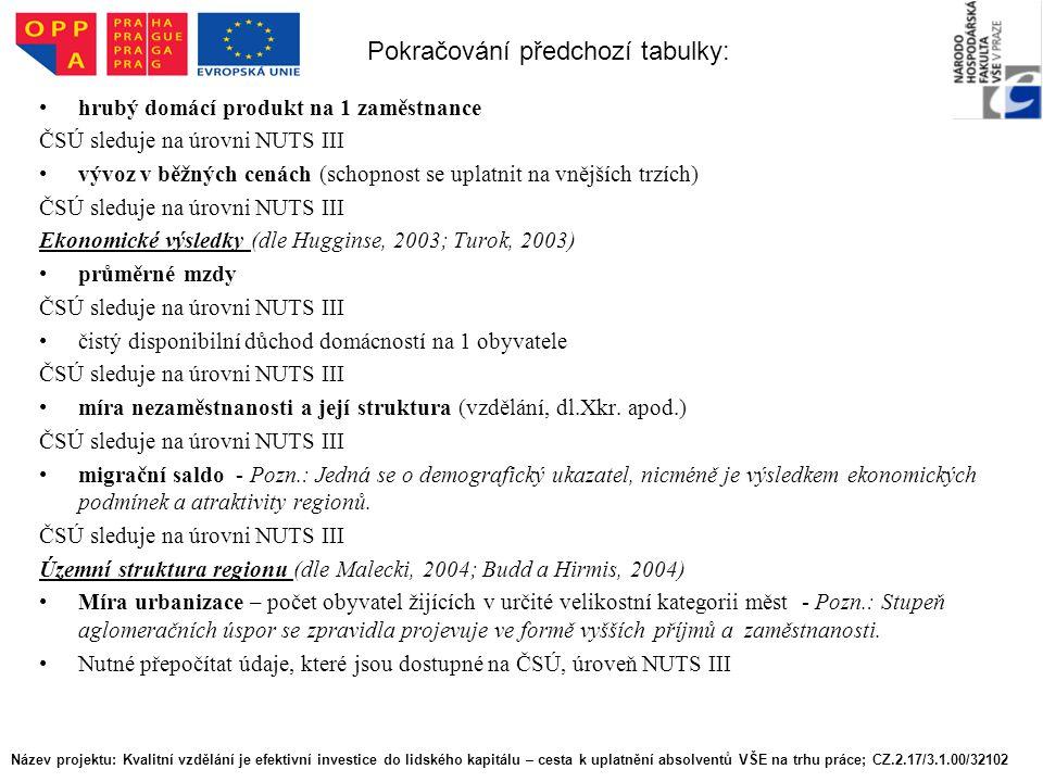 hrubý domácí produkt na 1 zaměstnance ČSÚ sleduje na úrovni NUTS III vývoz v běžných cenách (schopnost se uplatnit na vnějších trzích) ČSÚ sleduje na úrovni NUTS III Ekonomické výsledky (dle Hugginse, 2003; Turok, 2003) průměrné mzdy ČSÚ sleduje na úrovni NUTS III čistý disponibilní důchod domácností na 1 obyvatele ČSÚ sleduje na úrovni NUTS III míra nezaměstnanosti a její struktura (vzdělání, dl.Xkr.