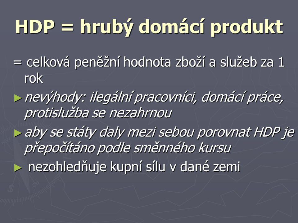 HDP = hrubý domácí produkt = celková peněžní hodnota zboží a služeb za 1 rok ► nevýhody: ilegální pracovníci, domácí práce, protislužba se nezahrnou ►