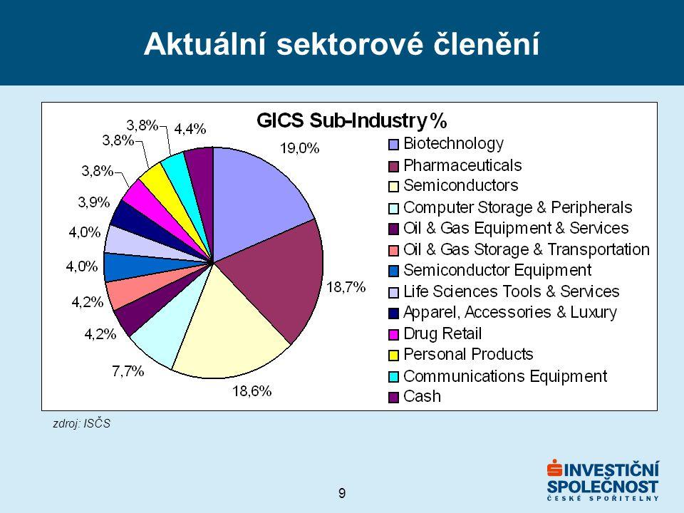 9 Aktuální sektorové členění zdroj: ISČS