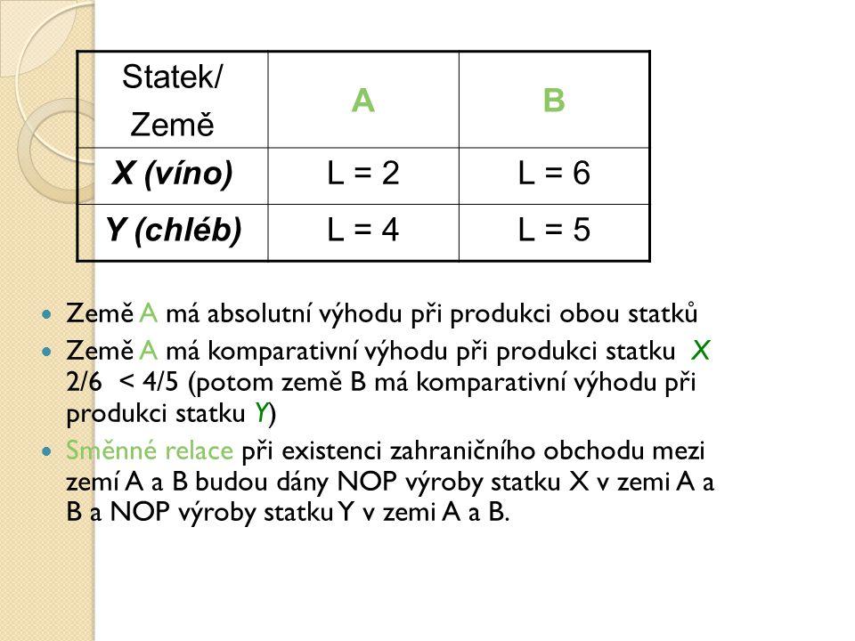 Statek/ Země AB X (víno)L = 2L = 6 Y (chléb)L = 4L = 5 Země A má absolutní výhodu při produkci obou statků Země A má komparativní výhodu při produkci