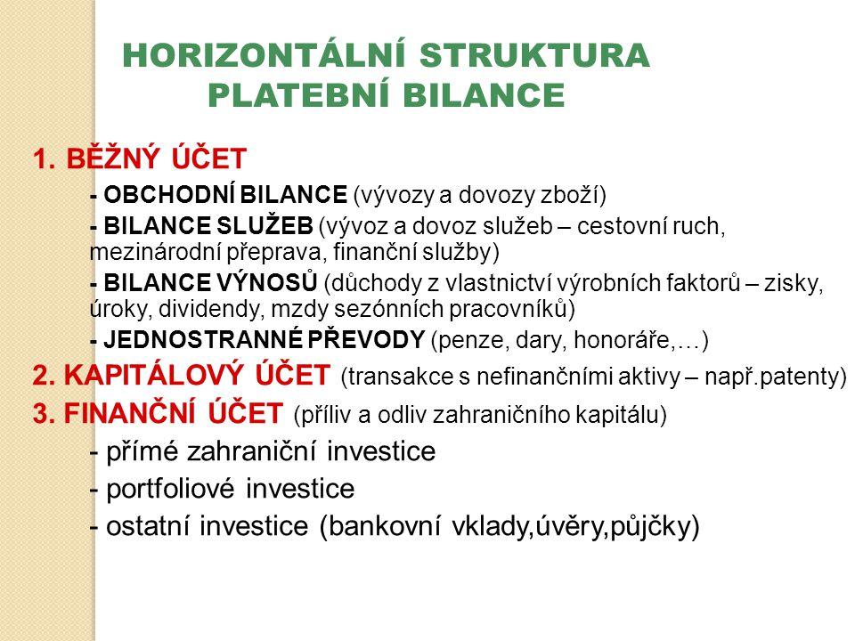 HORIZONTÁLNÍ STRUKTURA PLATEBNÍ BILANCE 1. BĚŽNÝ ÚČET - OBCHODNÍ BILANCE (vývozy a dovozy zboží) - BILANCE SLUŽEB (vývoz a dovoz služeb – cestovní ruc