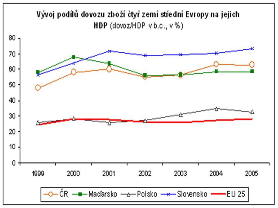 Podíl vývozu zboží a služeb na produkci a HDP v zemích EU (v % - rok 2007)