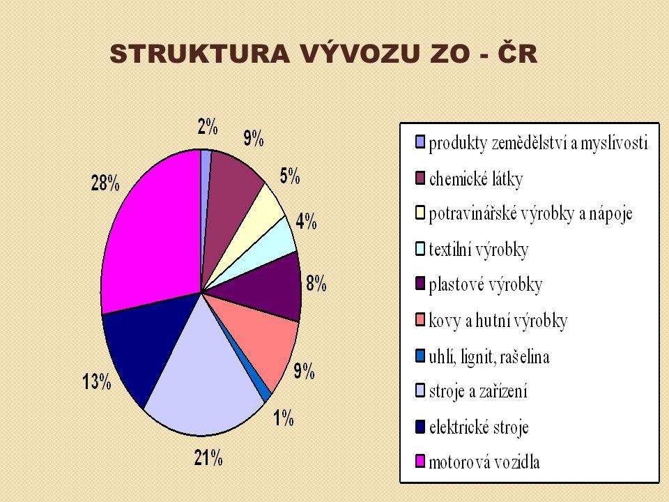 STRUKTURA VÝVOZU ZO - ČR