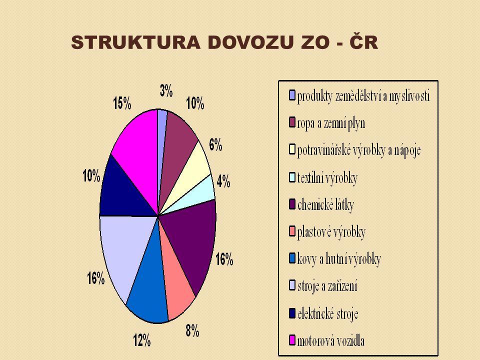 STRUKTURA DOVOZU ZO - ČR