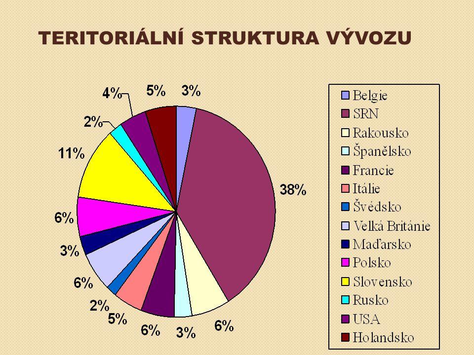 TENDENCE V MEZINÁRODNÍM OBCHODĚ GATT – VŠEOBECNÁ DOHODA O CLECH A OBCHODU → (1995 WTO – SVĚTOVÁ OBCHODNÍ ORGANIZACE) REGIONÁLNÍ OBCHODNÍ SDRUŽENÍ – PÁSMA VOLNÉHO OBCHODU (ESVO, NAFTA, …) CELNÍ UNIE (volný pohyb zboží, společná celní politika vůči třetím zemím) HOSPODÁŘSKÁ UNIE (volný pohyb zboží i výrobních zdrojů) MĚNOVÁ UNIE (jednotná měna a měnová politika)