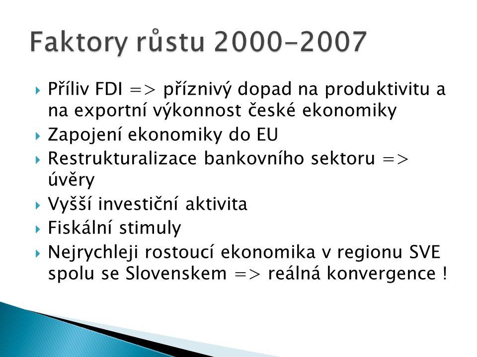  Příliv FDI => příznivý dopad na produktivitu a na exportní výkonnost české ekonomiky  Zapojení ekonomiky do EU  Restrukturalizace bankovního sektoru => úvěry  Vyšší investiční aktivita  Fiskální stimuly  Nejrychleji rostoucí ekonomika v regionu SVE spolu se Slovenskem => reálná konvergence !