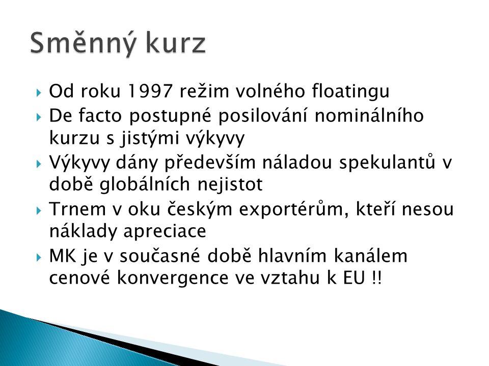  Od roku 1997 režim volného floatingu  De facto postupné posilování nominálního kurzu s jistými výkyvy  Výkyvy dány především náladou spekulantů v době globálních nejistot  Trnem v oku českým exportérům, kteří nesou náklady apreciace  MK je v současné době hlavním kanálem cenové konvergence ve vztahu k EU !!