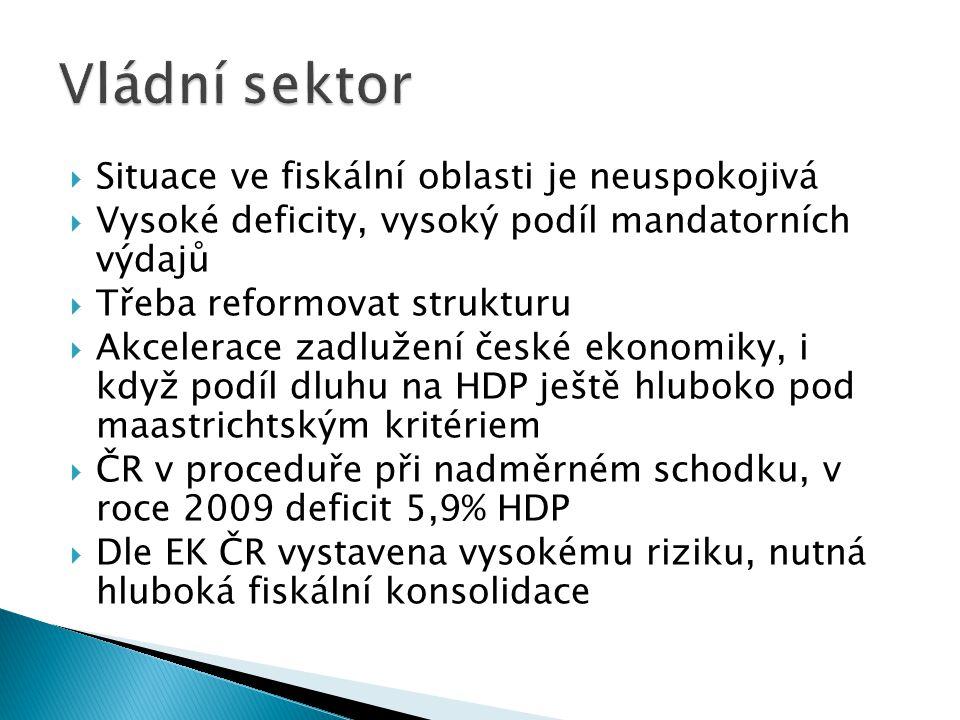  Situace ve fiskální oblasti je neuspokojivá  Vysoké deficity, vysoký podíl mandatorních výdajů  Třeba reformovat strukturu  Akcelerace zadlužení české ekonomiky, i když podíl dluhu na HDP ještě hluboko pod maastrichtským kritériem  ČR v proceduře při nadměrném schodku, v roce 2009 deficit 5,9% HDP  Dle EK ČR vystavena vysokému riziku, nutná hluboká fiskální konsolidace