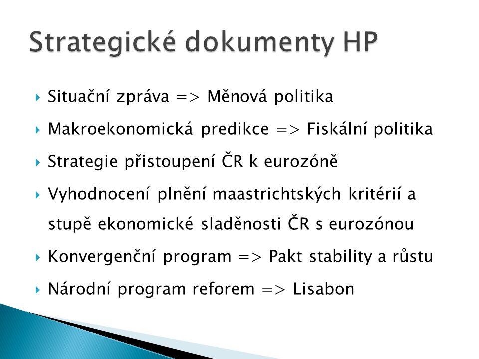  Situační zpráva => Měnová politika  Makroekonomická predikce => Fiskální politika  Strategie přistoupení ČR k eurozóně  Vyhodnocení plnění maastrichtských kritérií a stupě ekonomické sladěnosti ČR s eurozónou  Konvergenční program => Pakt stability a růstu  Národní program reforem => Lisabon