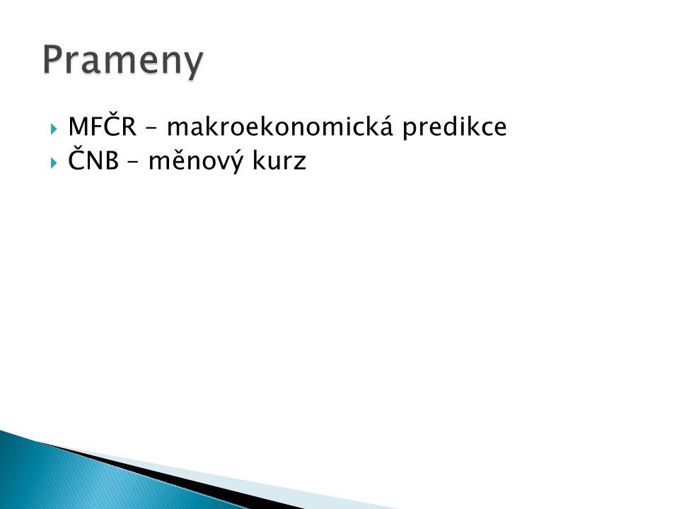  MFČR – makroekonomická predikce  ČNB – měnový kurz