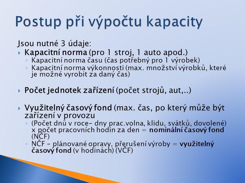 Jsou nutné 3 údaje:  Kapacitní norma (pro 1 stroj, 1 auto apod.) ◦ Kapacitní norma času (čas potřebný pro 1 výrobek) ◦ Kapacitní norma výkonnosti (max.