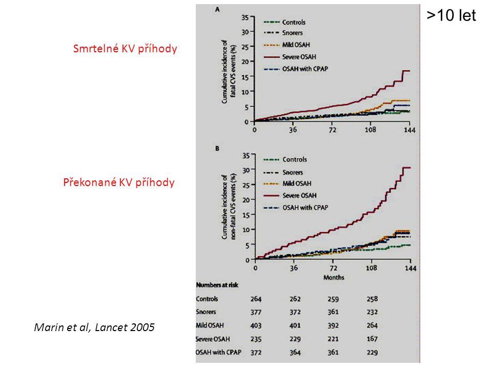 Marin et al, Lancet 2005 Smrtelné KV příhody Překonané KV příhody >10 let